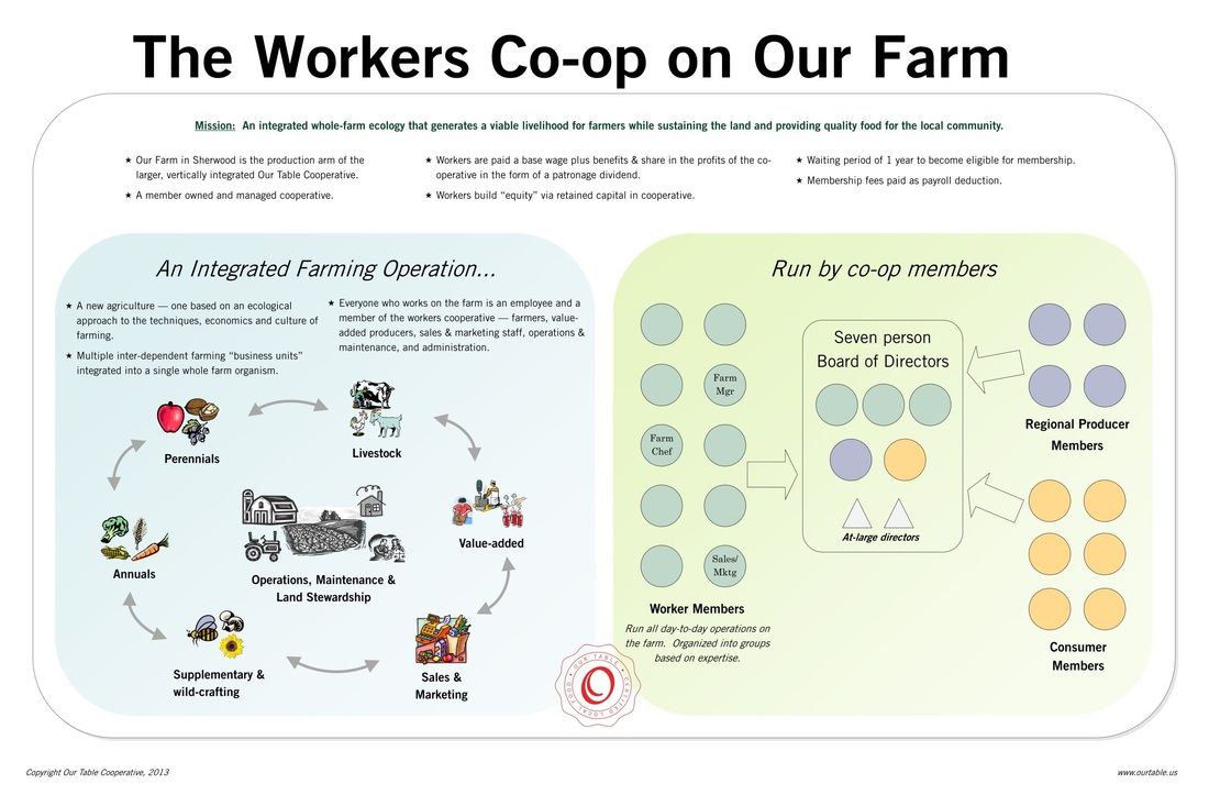 Land Access Strategy: Our Table Co-op and Community by Design, LLC